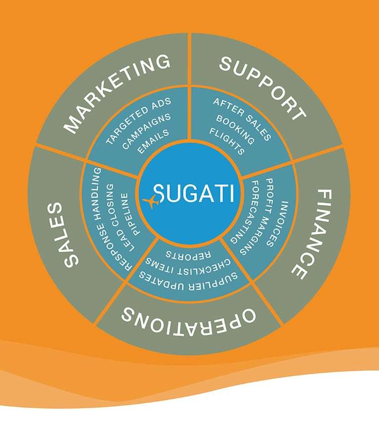 System wheel - Sugati CRM travel agent software