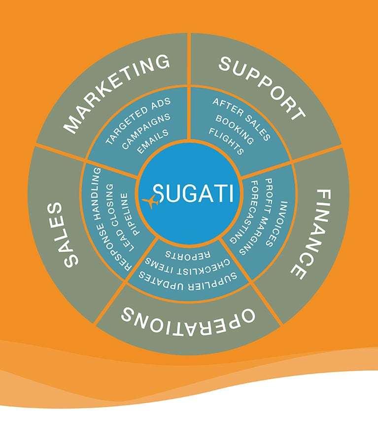 System wheel - Sugati CRM travel agent software